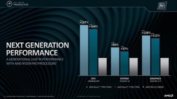 Новые мобильные чипы AMD Ryzen Pro мощнее аналогов Intel