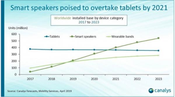 Умных колонок скоро станет больше чем планшетов