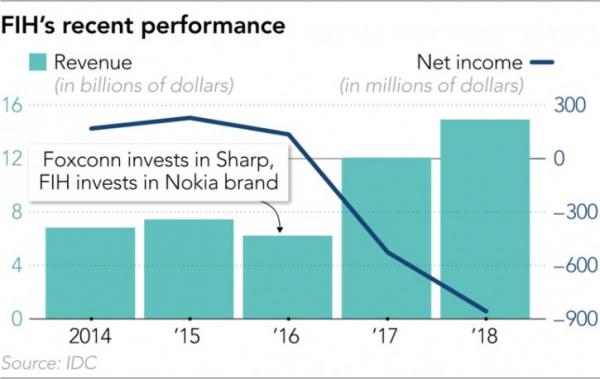 Foxconn сокращает направление Android-смартфонов. Что будет с Nokia?