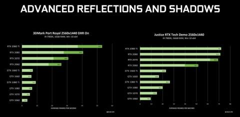 NVIDIA протестировала трассировку лучей на старых видеокартах. Результаты удручают