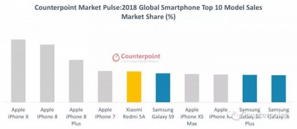 iPhone X оказался самым продаваемым смартфоном 2018 года