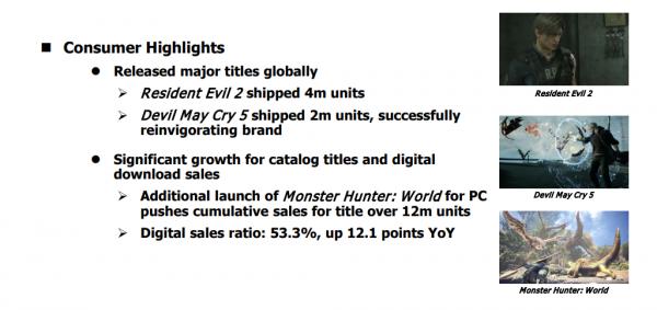 Данте будет жить: Devil May Cry 5 порадовала Capcom продажами иобновлением серии