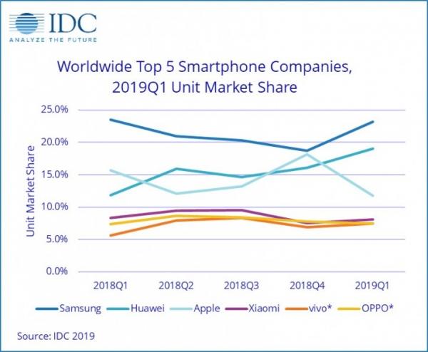 Huawei активно сокращает отрыв от Samsung, Apple теряет позиции