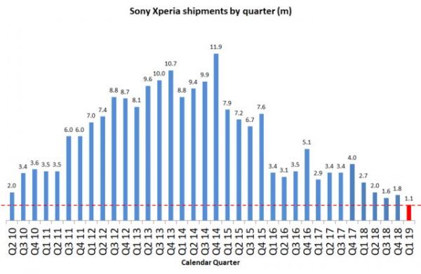 Sony Mobile ставит антирекорды продаж и наращивает убытки