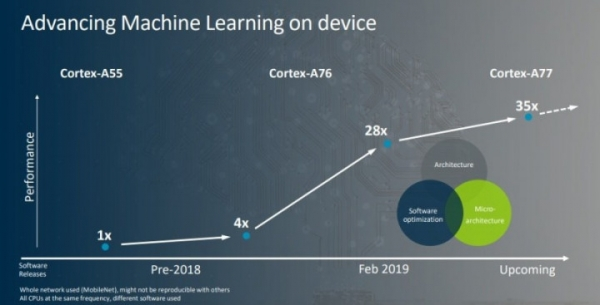 ARM представил новые процессоры Cortex-A77, Mali-G77 и ARM ML NPU