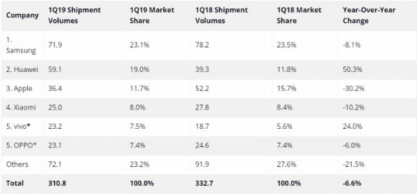 IDC рассказала о поставках смартфонов в 1 квартале 2019 года: Huawei вырос на 50%, а Apple упала на 30%
