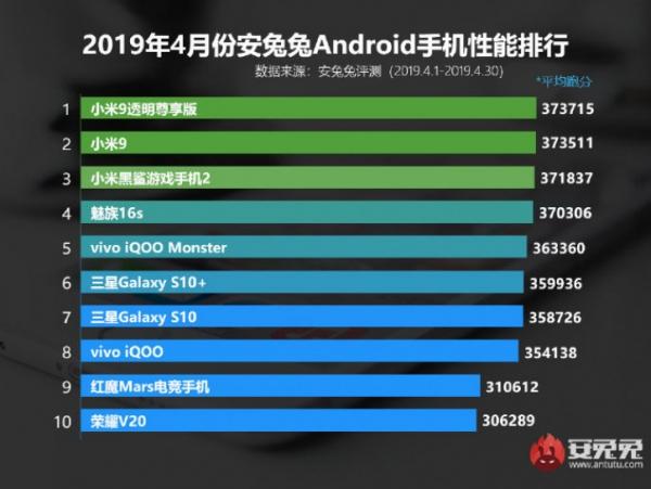 Meizu 16s вошел в рейтинг лучших по версии AnTuTu в апреле