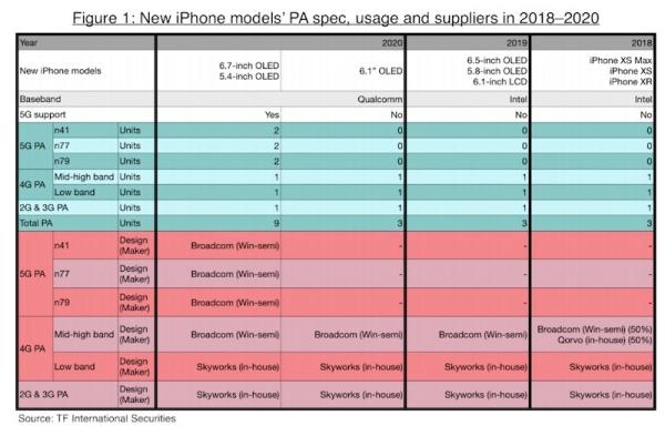Аналитик: Apple в 2020 году выпустит три iPhone с OLED-дисплеями, два из которых получат 5G