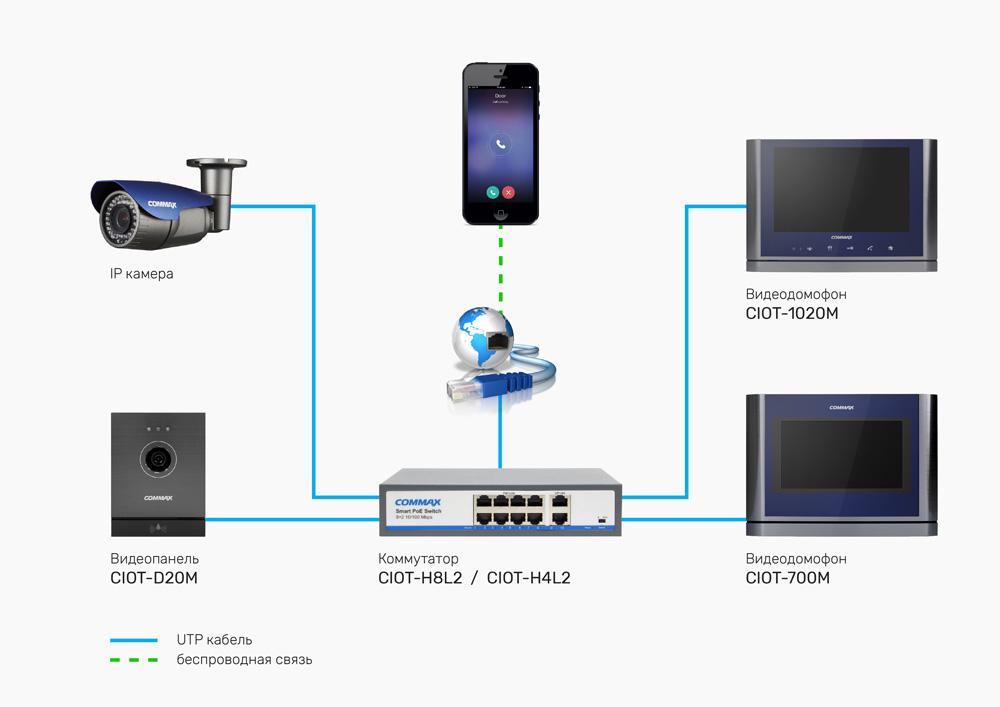 5 причин купить IP-видеодомофон