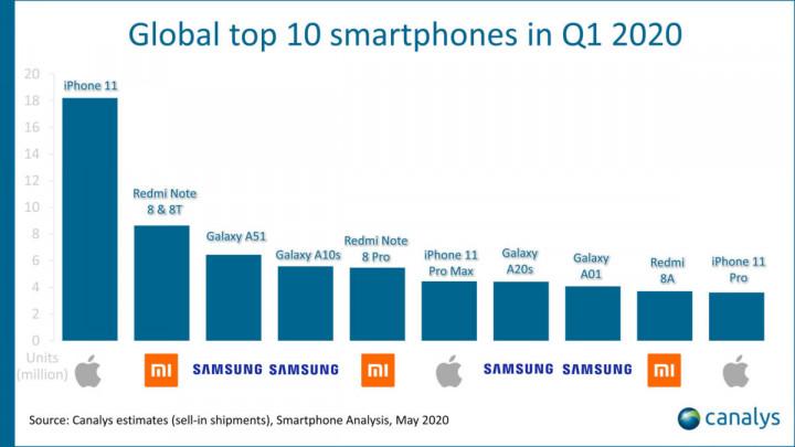 Redmi Note 8 стал самым продаваемым Android-смартфоном в первом квартале 2020