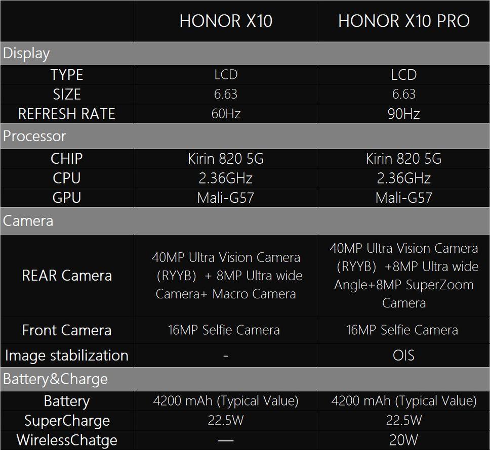 Honor X10: рендеры и характеристики
